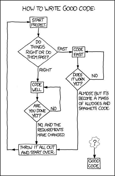 XKCD: How to write good code